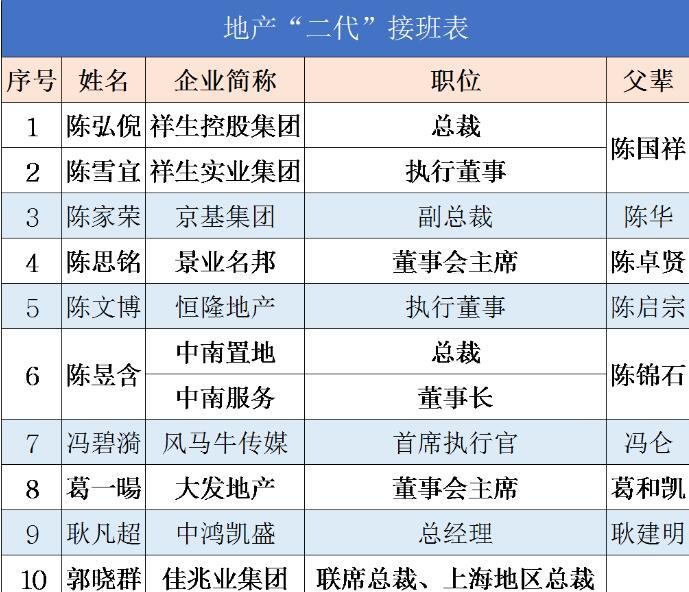 迟峰辞去蓝光总裁,由杨武正担任