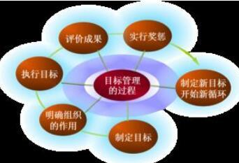 什么是目标管理?企业的目标管理是什么意思?