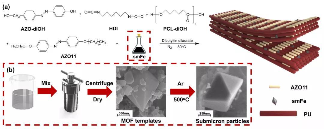 基于缝合结构的复合材料制备出可逆光书写/擦写的聚合物纸