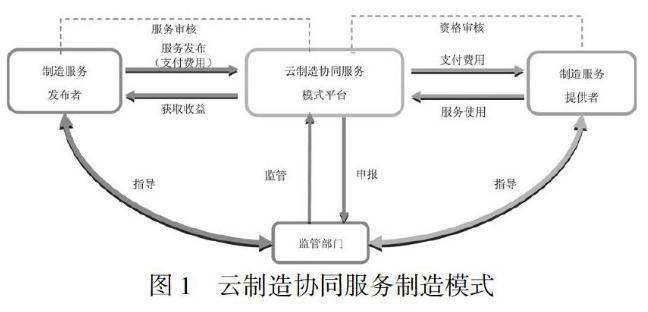 模具行业云制造协同服务模式平台构建与优势