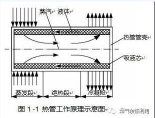 關于熱管技術發展及其在工業和生活余熱回收中的應用
