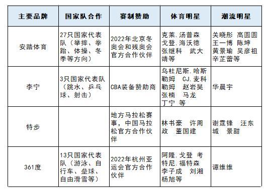 安踏是如何超越李宁成为全球第二大运动品牌?揭秘安踏的业务布局
