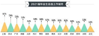 2021应届生很忙,毕业季、求职季、升学季,这些就业趋势请查收