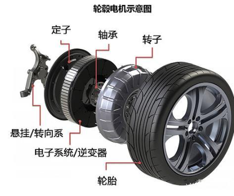 輪轂電機,自動駕駛的終極標配?