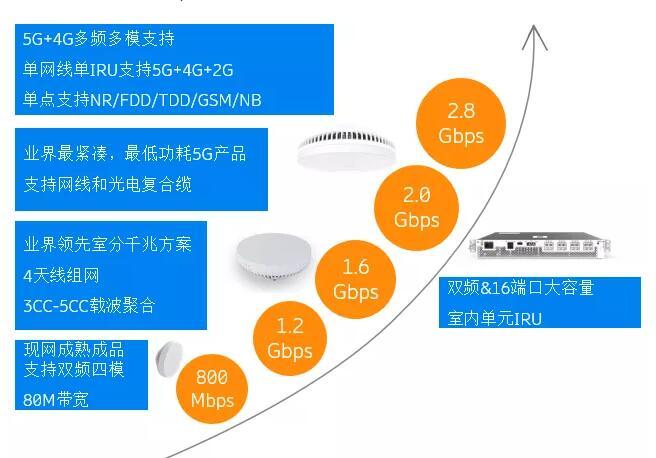 5G为什么需要小基站?小基站对于5G商业化的意义