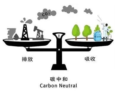 """中国能源大三角之光伏于""""碳中和""""中的作用"""