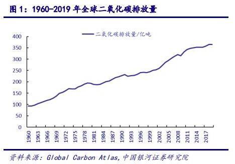 CCER 帶來的行業機會——環保行業碳中和系列報告