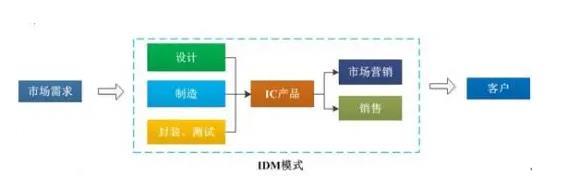 缺芯形势下,传感器IDM模式会成为潮流吗?