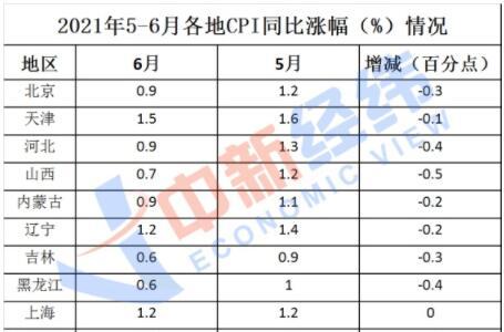 31省份6月CPI出炉:27地涨幅回落,四川降幅最大为0.7个百分点