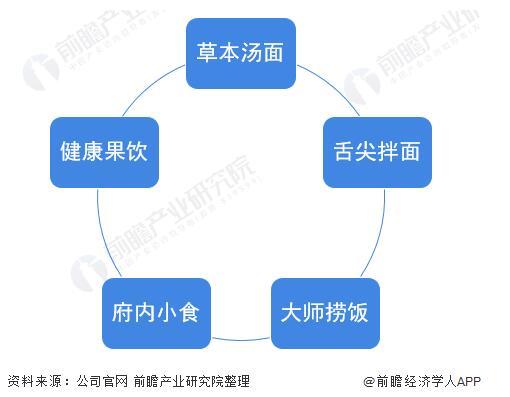 解读和府捞面投融资历程、产品结构、运营现状和未来规划
