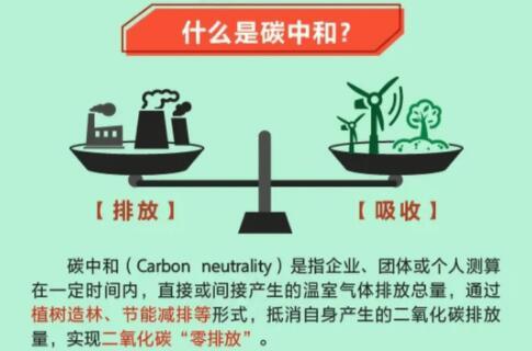 中國碳中和產業發展歷程及政策規劃匯總