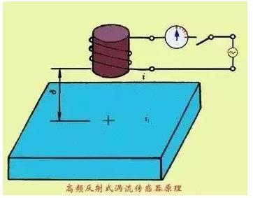 一文帶你了解電渦流傳感器的工作原理和應用