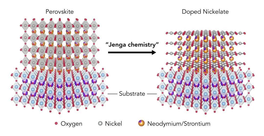 陆海宇博士:首个镍酸盐超导体面试!具有与铜酸盐超导体相似的晶体结构