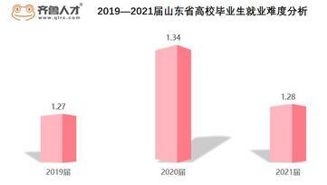 用數據解讀2021屆山東省高校畢業生就業形勢,山東高校畢業生就業難度發布