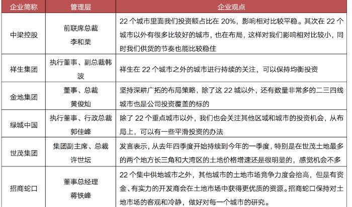 非22城房企投资:浙江、江苏和广东热度最高
