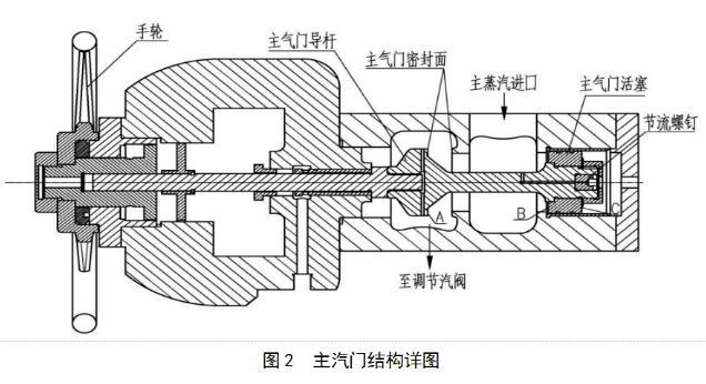 汽動輔助給水泵技術參數、結構原理、控制系統及特點