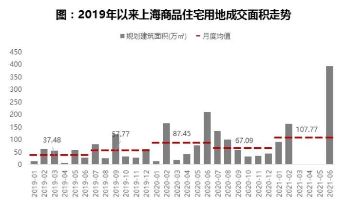 2021年上半年上海房地产市场总结:新房价格涨幅收窄,二手住宅价格仍保持较高韧性