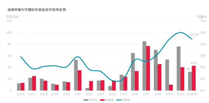 《2021年上半年大湾区甲级写字楼指数》发布:广州需多建写字楼,深圳需多建住宅