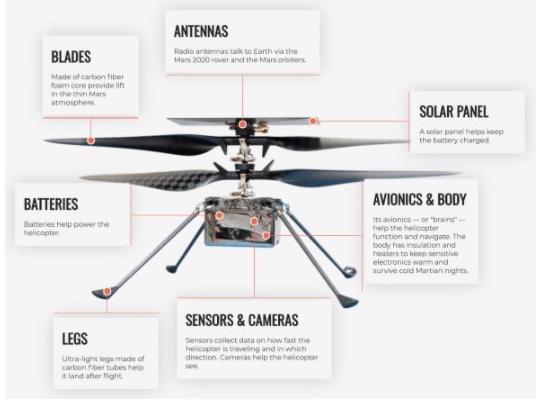 靈巧號多次試飛成功 NASA想研發新一代六旋翼火星直升機