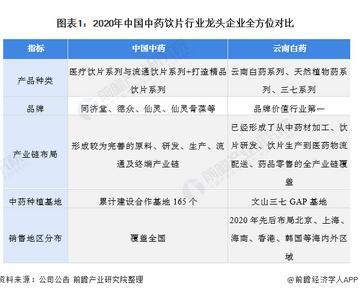 多层次角度解析中国中药饮片加工行业龙头——中国中药