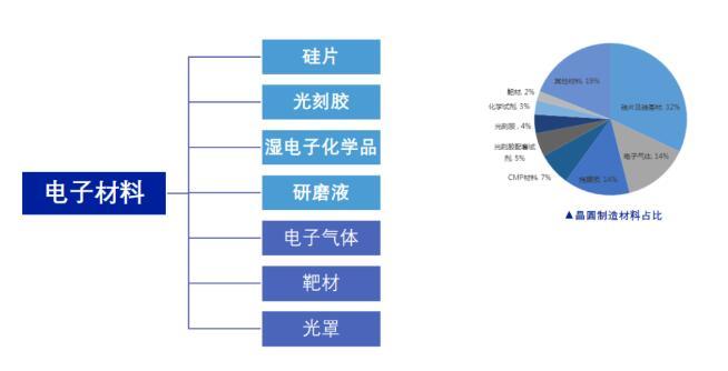 国内半导体材料产业跨越式进步需要什么?