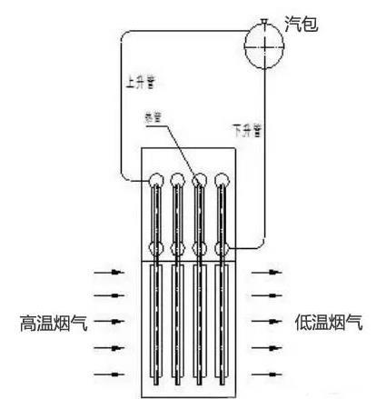 关于冶炼烟气制酸转化工序余热的回收再利用
