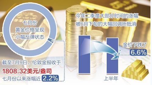 2021年黃金價格走低的原因,現在黃金可以買嗎?