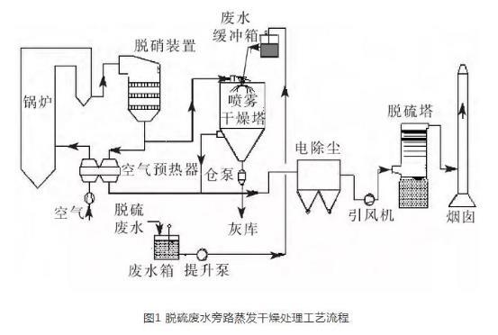 300MW机组脱硫废水旁路蒸发干燥系统性能试验研究