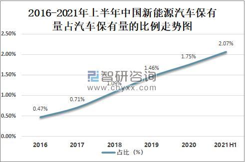 中國新能源汽車發展現狀、市場格局及發展趨勢【新能源汽車主要生產廠家與市場占有率】