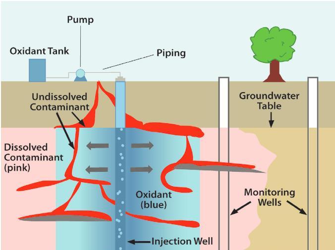 关于土壤修复药剂中原位化学氧化剂的选择分析