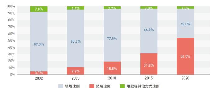 助力双碳目标,全球探索厨余垃圾低碳管理,中国很有潜力