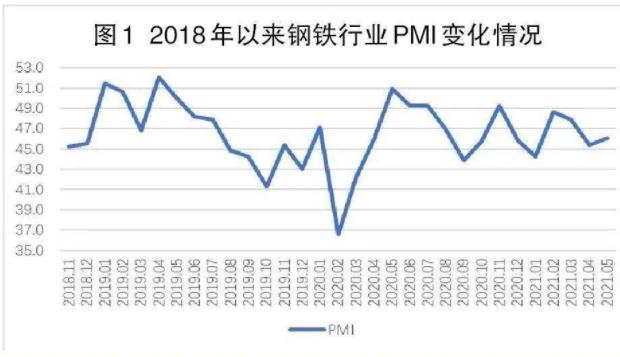 6月份钢铁市场需求支撑力度减小,预计7月份钢铁价格弱势震荡