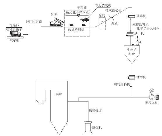 关于燃煤机组耦合生物质直燃发电技术研究