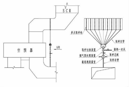 关于650MW机组脱硝分区喷氨技术应用