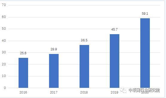 2021年上半年垃圾焚烧发电投资简析