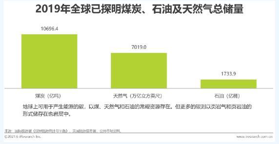 2021年中国碳中和行业研究报告:碳中和的前世今生