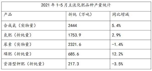 2021年上半年化肥市场形势及后市市场展望情况分析
