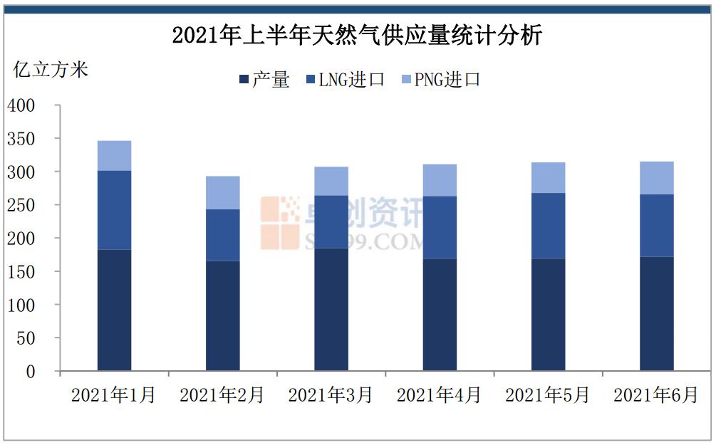 2021年上半年我国天然气市场现状及供需情况分析