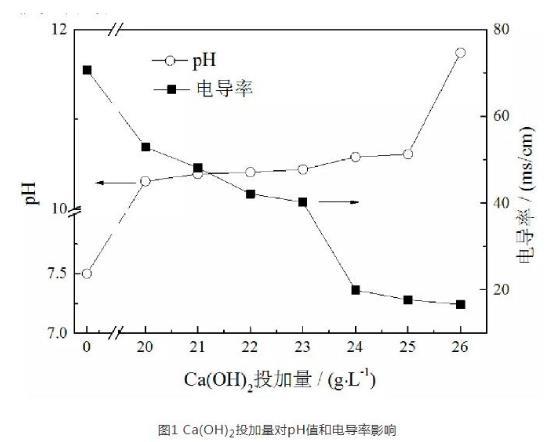 关于燃煤电厂脱硫废水软化试验研究分析