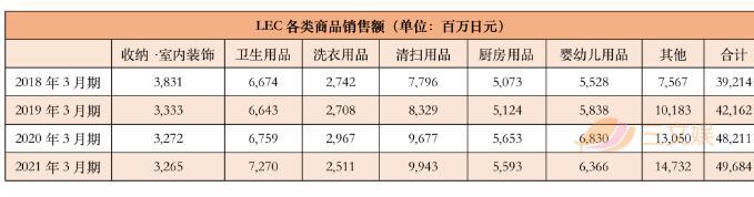 和动漫IP联名,家庭清洁品牌LEC一年销售额可达497亿日元