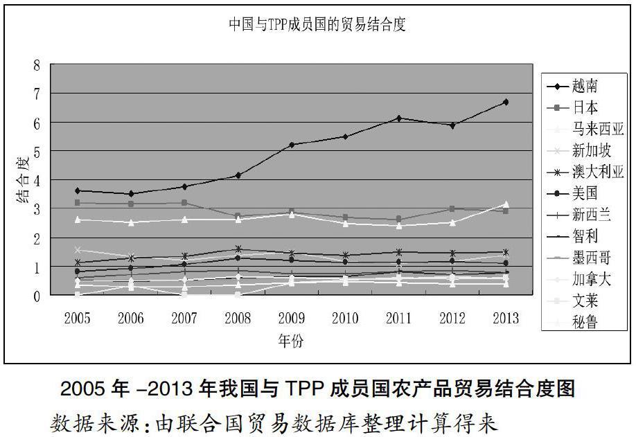 我国对TPP成员国农产品出口现状及竞争优势