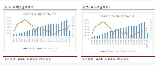 钢铁行业专题研究报告:钢铁行业碳中和现状与减碳路径分析