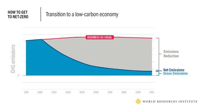 什么是净零排放?二氧化碳、全部温室气体需要哪一年达到净零排放?