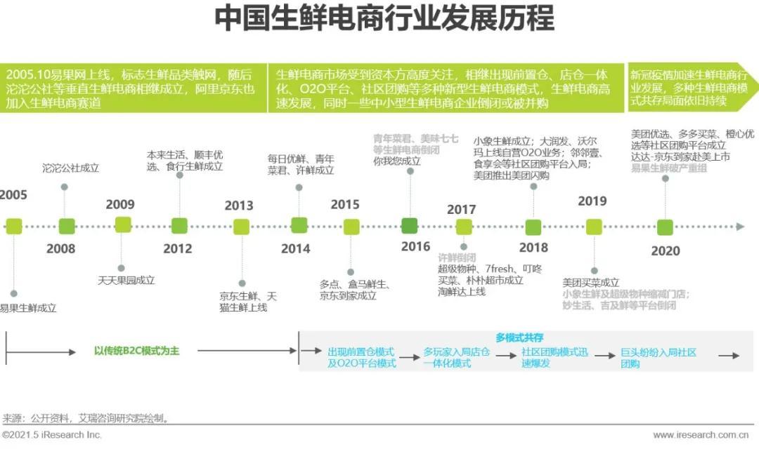 中國生鮮電商行業發展現狀與趨勢【附發展歷程】