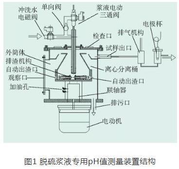 火電廠脫硫漿液專用pH值測量裝置的研制及應用