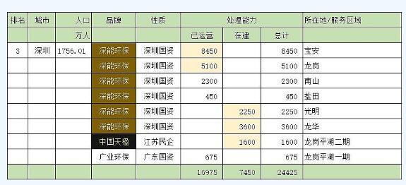 中国垃圾发电日产能万吨以上城市排行榜前二十强