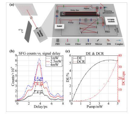 中科大實現了最高精度的毫米級非視域三維成像,非視域成像科普解讀