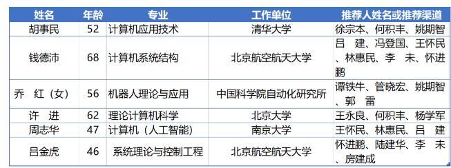 2021年中国科学院院士增选初步候选人名单公布