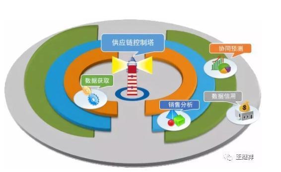 产业链和供应链的区别与联系