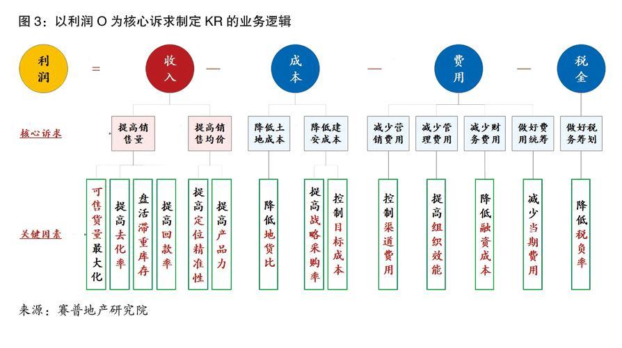 房地产企业如何制定个人OKR、部门OKR